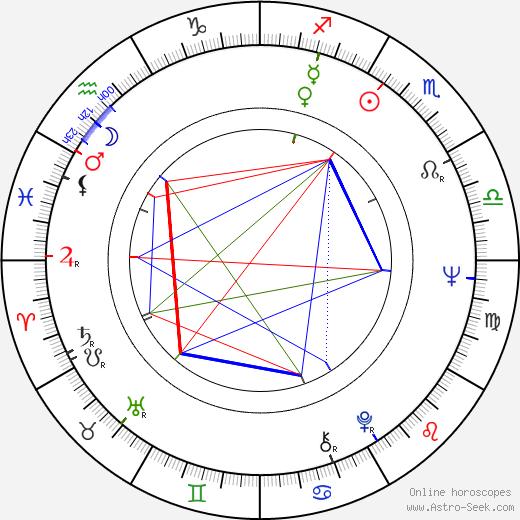 Max Phipps birth chart, Max Phipps astro natal horoscope, astrology