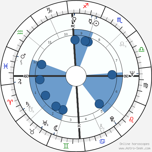 Mike Boorda horoscope, astrology, sign, zodiac, date of birth, instagram
