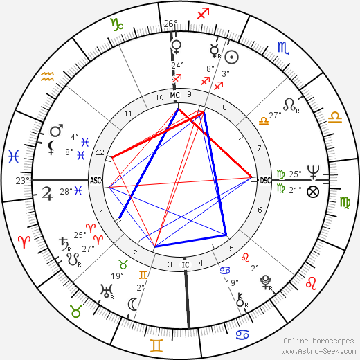 Mike Boorda birth chart, biography, wikipedia 2019, 2020
