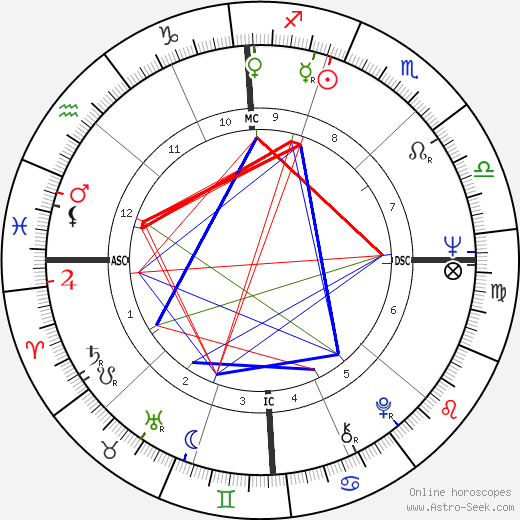 Mike Boorda astro natal birth chart, Mike Boorda horoscope, astrology