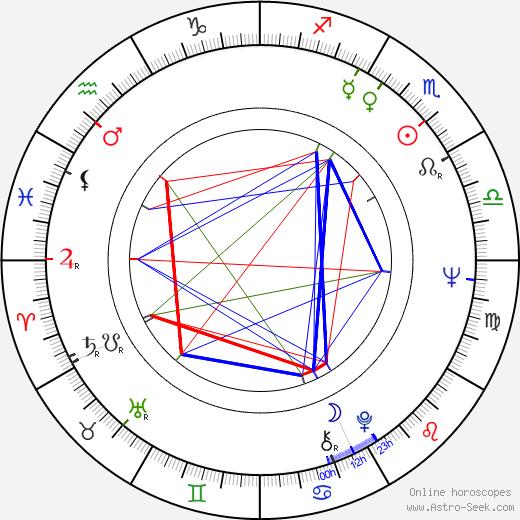 Milos 'Misa' Radivojevic tema natale, oroscopo, Milos 'Misa' Radivojevic oroscopi gratuiti, astrologia