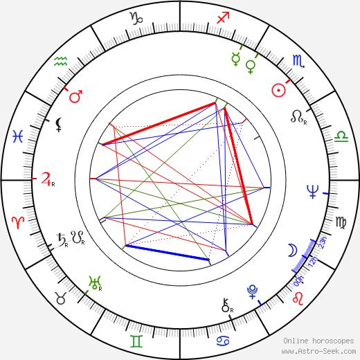 Norma Lazareno astro natal birth chart, Norma Lazareno horoscope, astrology