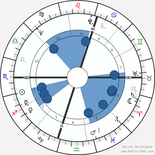 Peter Blazey wikipedia, horoscope, astrology, instagram