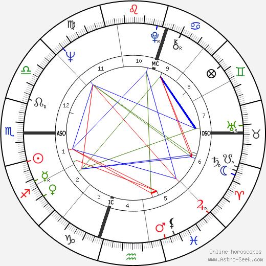 Peter Blazey день рождения гороскоп, Peter Blazey Натальная карта онлайн