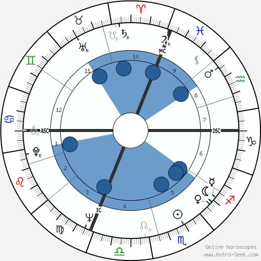 Pier Cesare Baretti wikipedia, horoscope, astrology, instagram