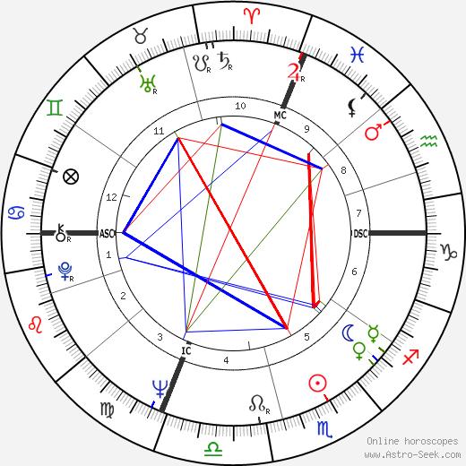 Pier Cesare Baretti birth chart, Pier Cesare Baretti astro natal horoscope, astrology