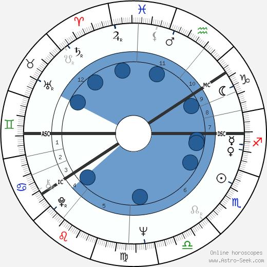 Rauni-Leena Luukanen wikipedia, horoscope, astrology, instagram
