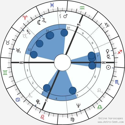 Rick Lenz wikipedia, horoscope, astrology, instagram