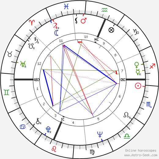 Rick Lenz день рождения гороскоп, Rick Lenz Натальная карта онлайн