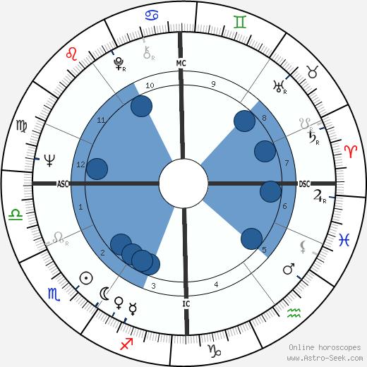 Roland Hepp wikipedia, horoscope, astrology, instagram