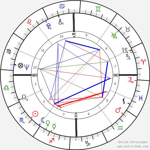 Roland Hepp tema natale, oroscopo, Roland Hepp oroscopi gratuiti, astrologia