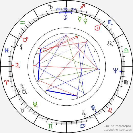 Rudolf Thome день рождения гороскоп, Rudolf Thome Натальная карта онлайн