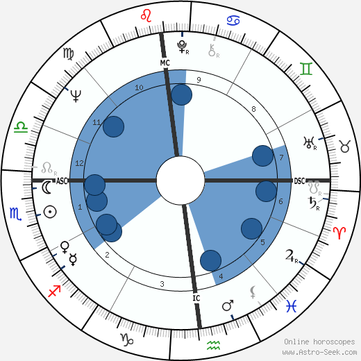 Russell Means wikipedia, horoscope, astrology, instagram