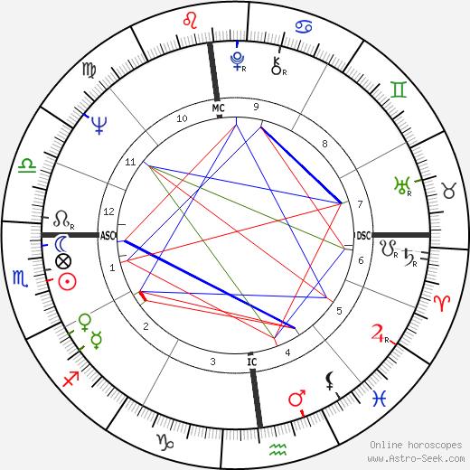 Рассел Минс Russell Means день рождения гороскоп, Russell Means Натальная карта онлайн