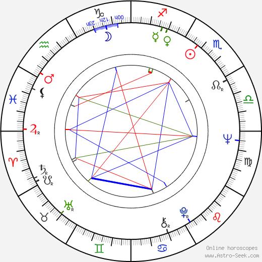 Stefan Sileanu день рождения гороскоп, Stefan Sileanu Натальная карта онлайн