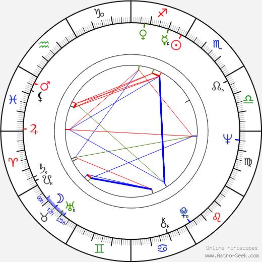 Stephen H. Burum astro natal birth chart, Stephen H. Burum horoscope, astrology