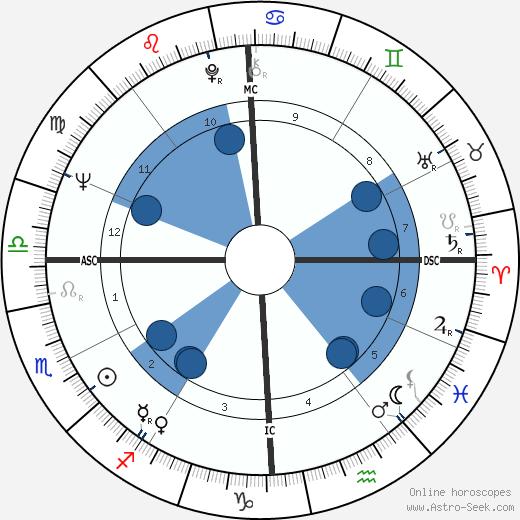 Thomas Harkin wikipedia, horoscope, astrology, instagram