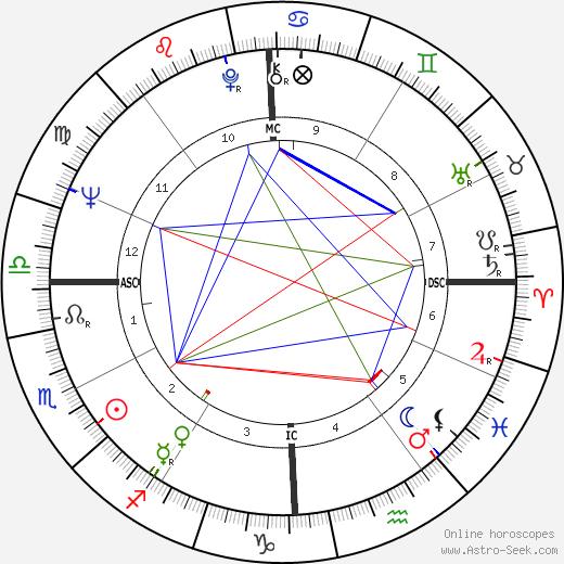 Thomas Harkin astro natal birth chart, Thomas Harkin horoscope, astrology