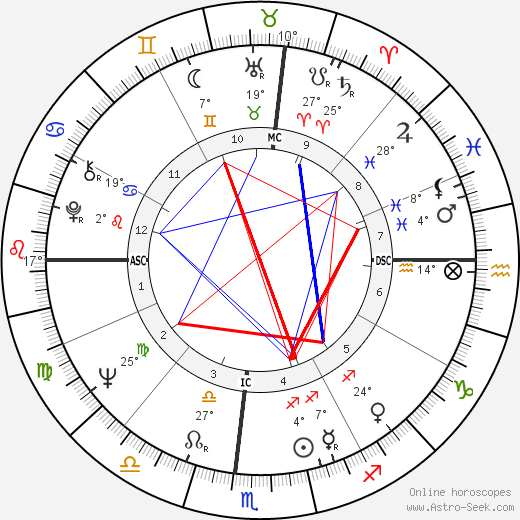 Tina Turner birth chart, biography, wikipedia 2018, 2019