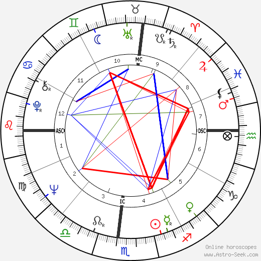 Tina Turner astro natal birth chart, Tina Turner horoscope, astrology