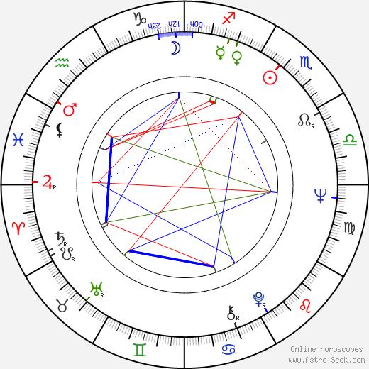 Wendy Carlos birth chart, Wendy Carlos astro natal horoscope, astrology