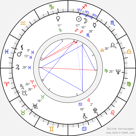 Aleksandr Surin birth chart, biography, wikipedia 2019, 2020