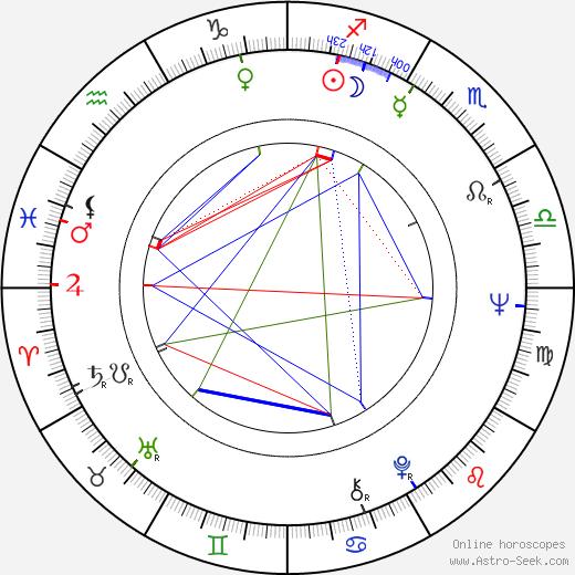 Aleksandr Surin astro natal birth chart, Aleksandr Surin horoscope, astrology