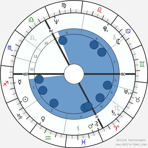Andrew Parker Bowles wikipedia, horoscope, astrology, instagram