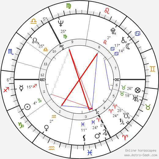 Andrew Parker Bowles birth chart, biography, wikipedia 2019, 2020