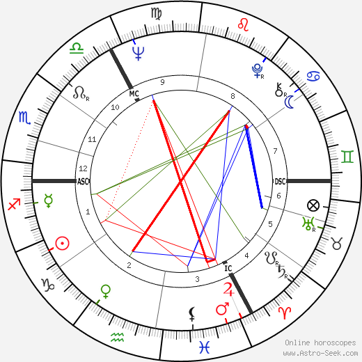 Andrew Parker Bowles astro natal birth chart, Andrew Parker Bowles horoscope, astrology