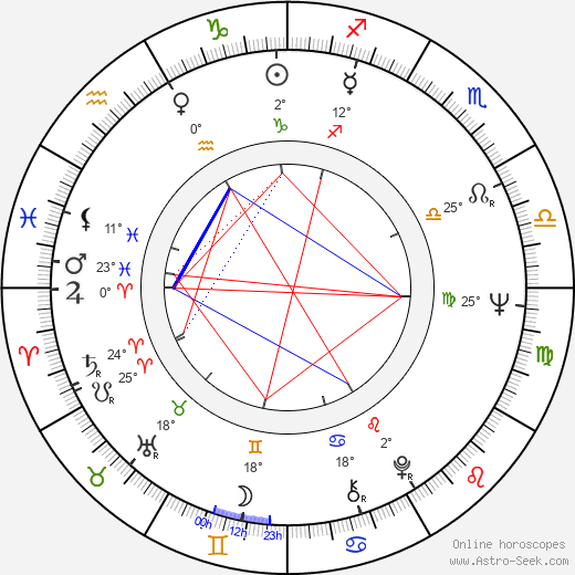 Arvo Ahlroos birth chart, biography, wikipedia 2018, 2019