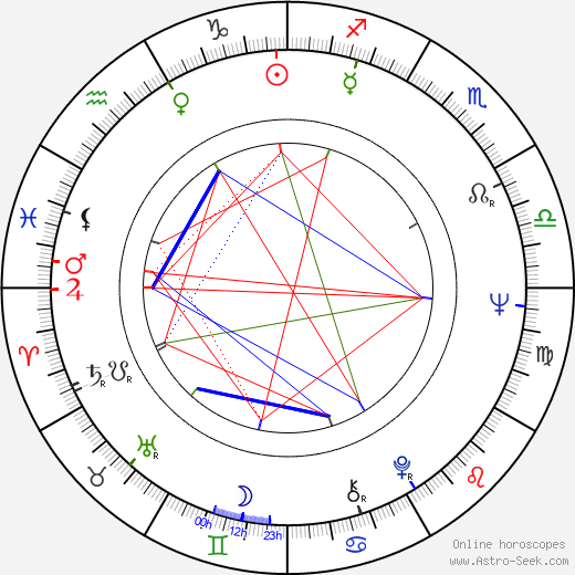 Arvo Ahlroos astro natal birth chart, Arvo Ahlroos horoscope, astrology
