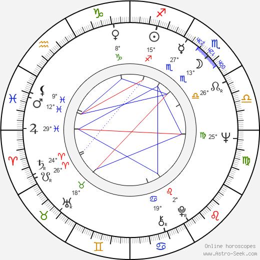 Dariush Mehrjui birth chart, biography, wikipedia 2020, 2021