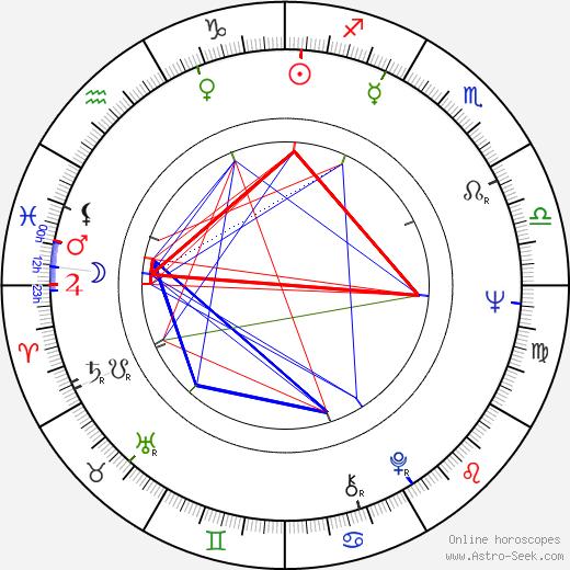 David L. Hewitt astro natal birth chart, David L. Hewitt horoscope, astrology