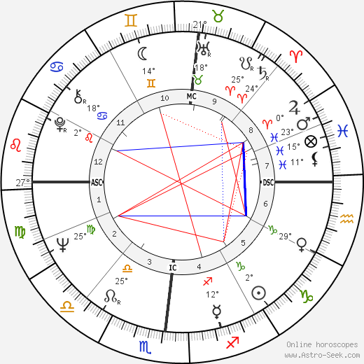 Dean Corll birth chart, biography, wikipedia 2019, 2020