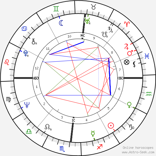 Dean Corll birth chart, Dean Corll astro natal horoscope, astrology