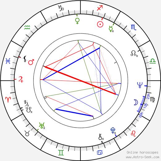 Don Calfa birth chart, Don Calfa astro natal horoscope, astrology