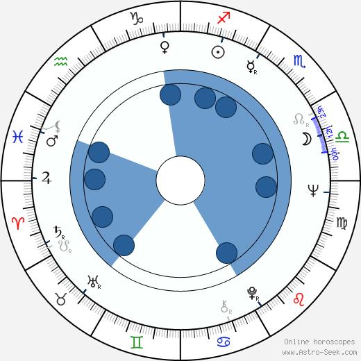 Eija Pokkinen wikipedia, horoscope, astrology, instagram