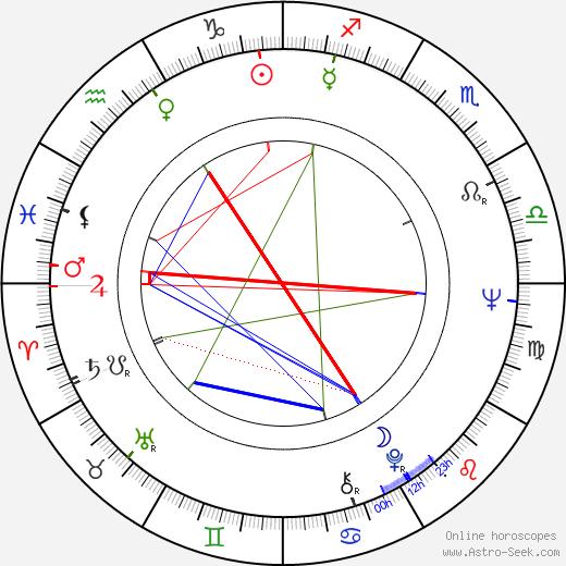 Frank McLintock birth chart, Frank McLintock astro natal horoscope, astrology