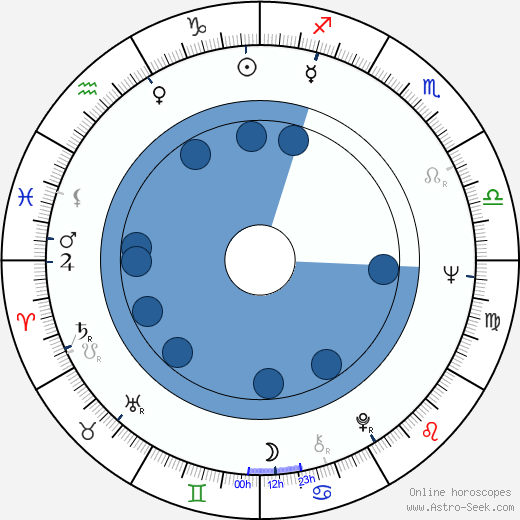 Fred Schepisi wikipedia, horoscope, astrology, instagram