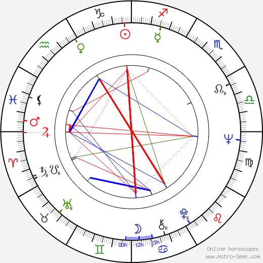 Fred Schepisi tema natale, oroscopo, Fred Schepisi oroscopi gratuiti, astrologia
