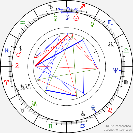 Howard Storm astro natal birth chart, Howard Storm horoscope, astrology
