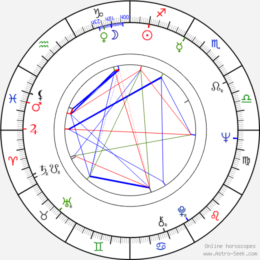 Hugo Santiago birth chart, Hugo Santiago astro natal horoscope, astrology