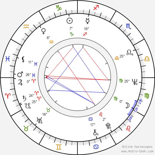Ismo Kajander birth chart, biography, wikipedia 2019, 2020