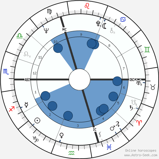 Iso Karrer wikipedia, horoscope, astrology, instagram