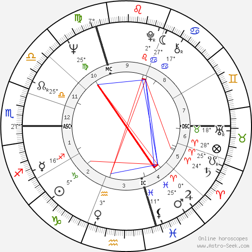 Iso Karrer birth chart, biography, wikipedia 2019, 2020