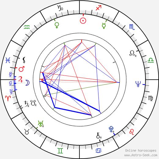 Itziar Aizpuru tema natale, oroscopo, Itziar Aizpuru oroscopi gratuiti, astrologia