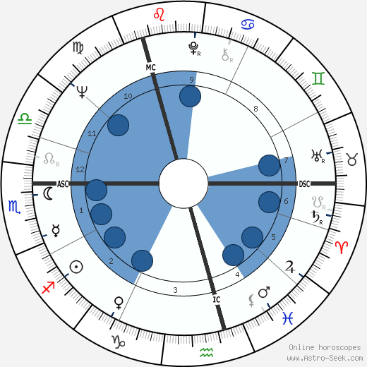 James Galway wikipedia, horoscope, astrology, instagram