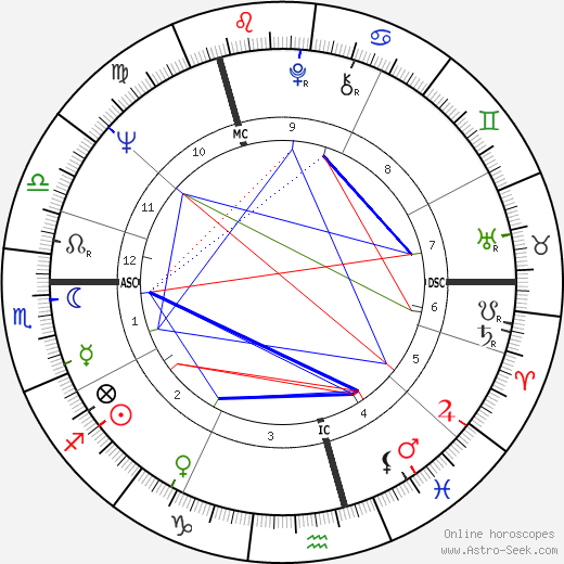 James Galway tema natale, oroscopo, James Galway oroscopi gratuiti, astrologia