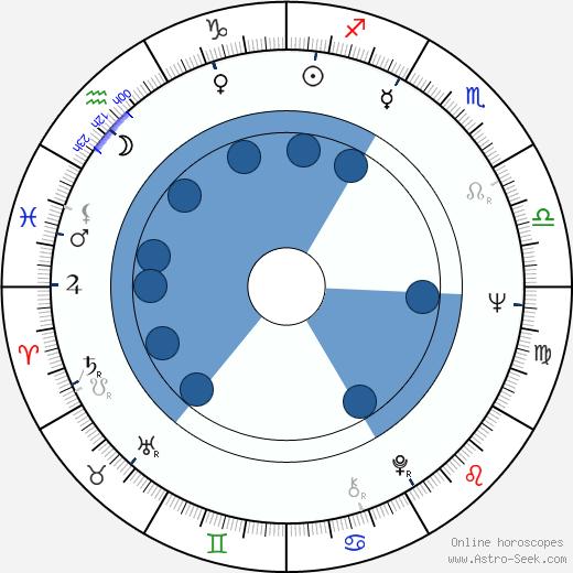 James L. Vincent wikipedia, horoscope, astrology, instagram